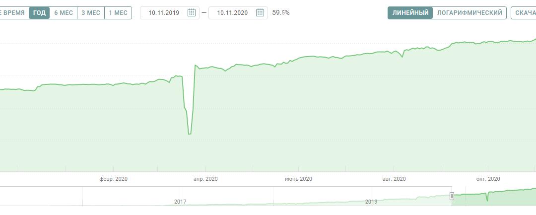 205 156.3% доходности и выборы президента США