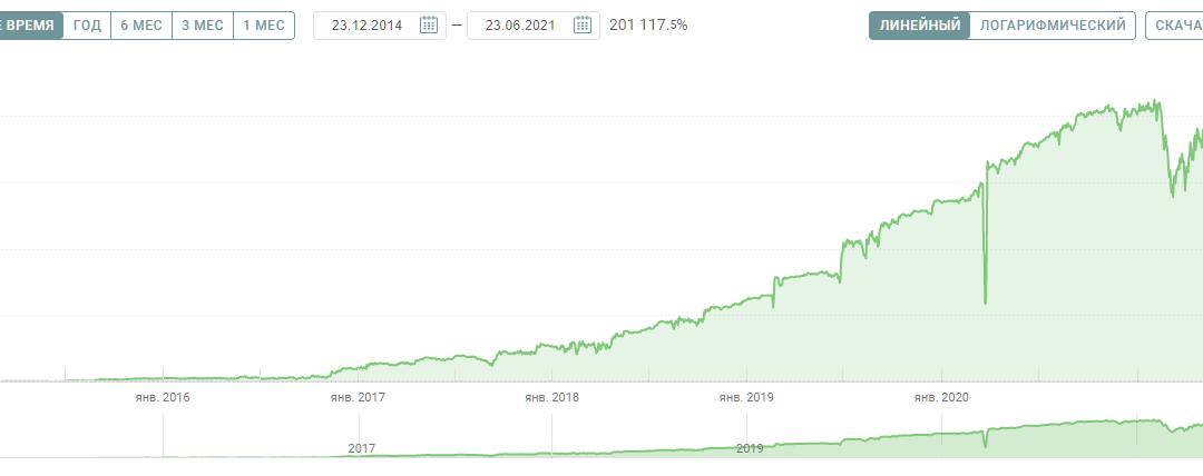 201 117.5% — воскрешение